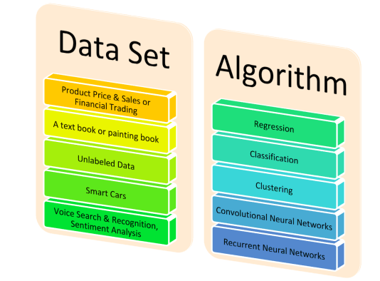 Data Set and Learning Techniques - #AILabPage