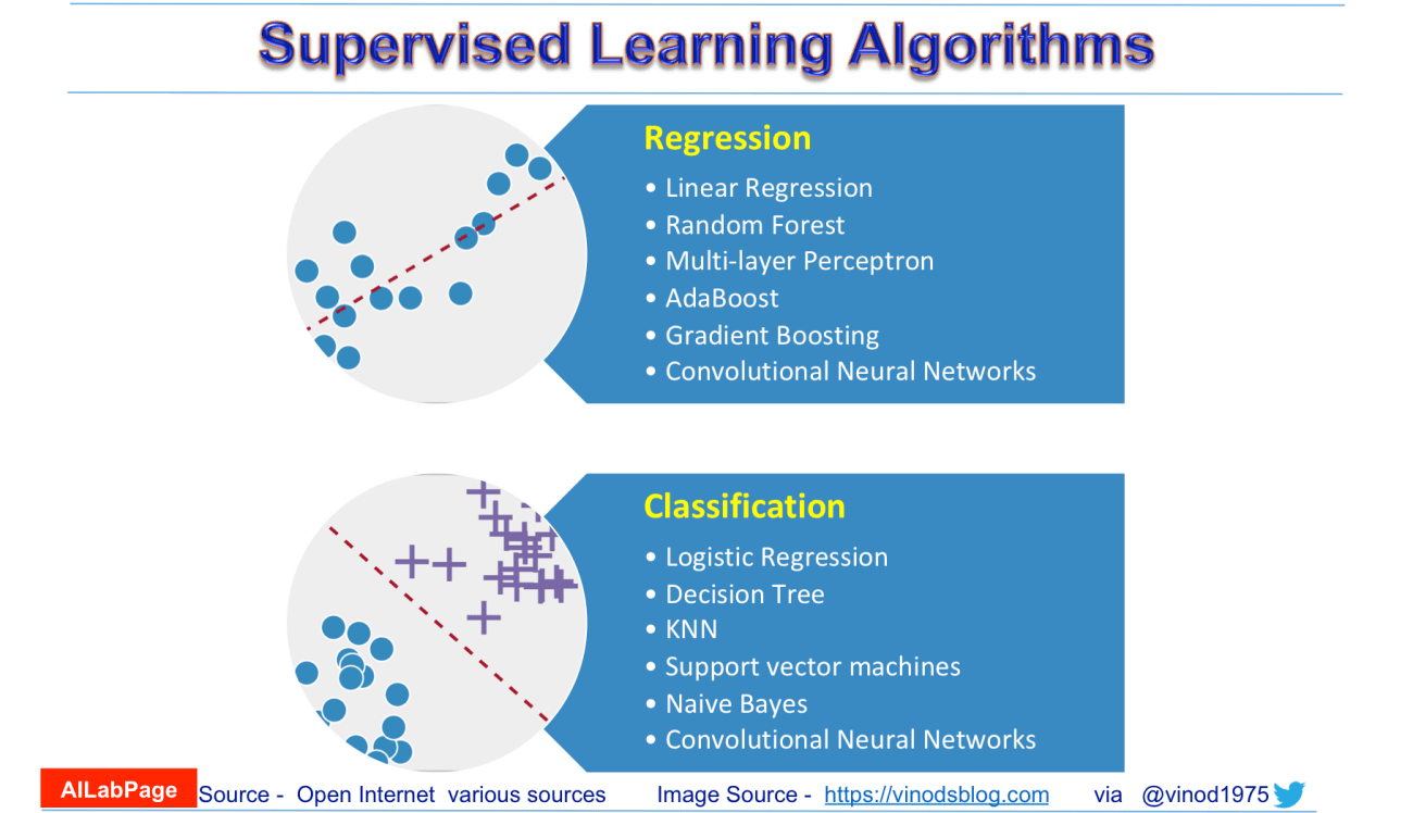 Supervised Machine Learning - Insider Scoop for labelling.