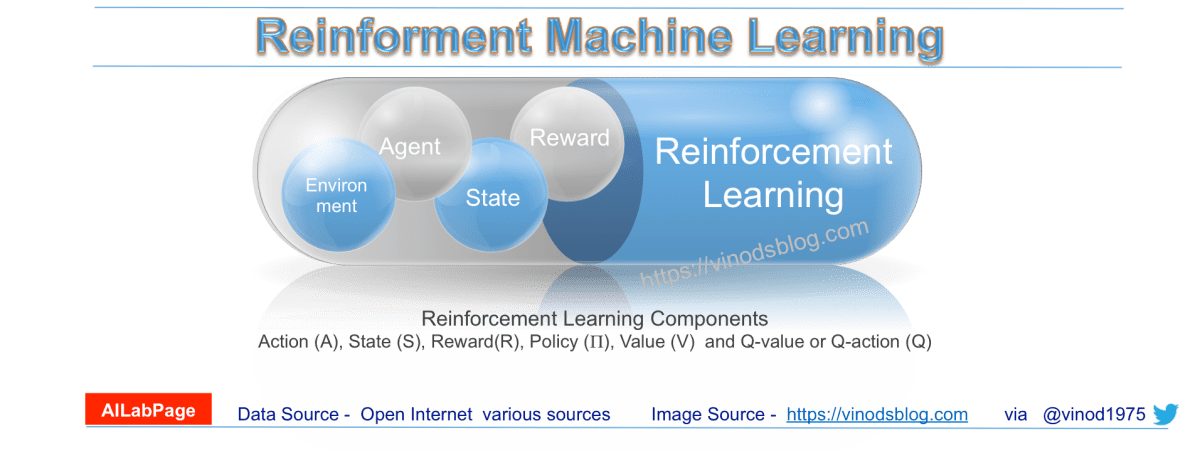 Reinforcement Learning - Reward for Learning