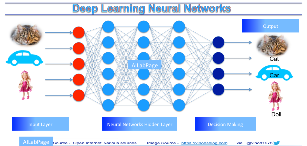 Uncovering Anxious Deep Learning for Ease