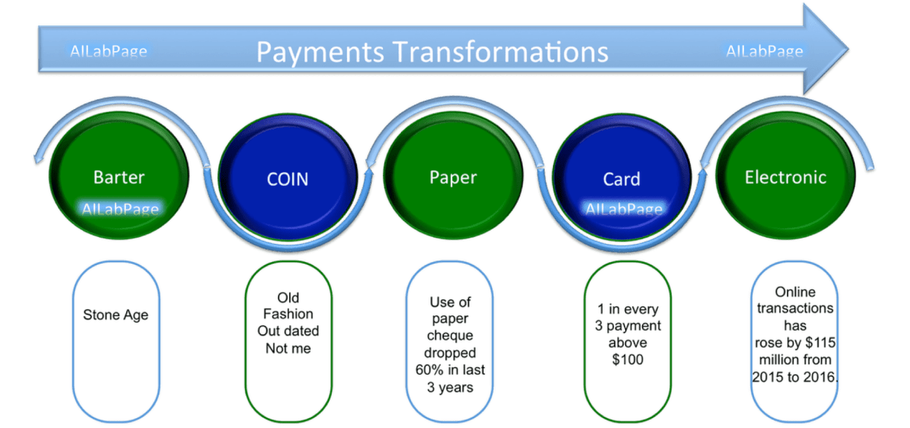 Transformation of Payments