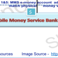 Mobile Money - Introduction to Basics Part-1