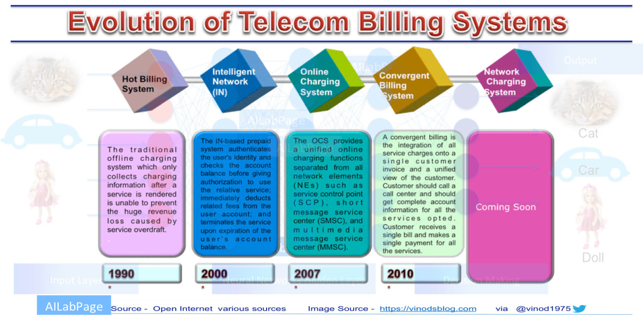 Evolution – Telecom Billing & Charging
