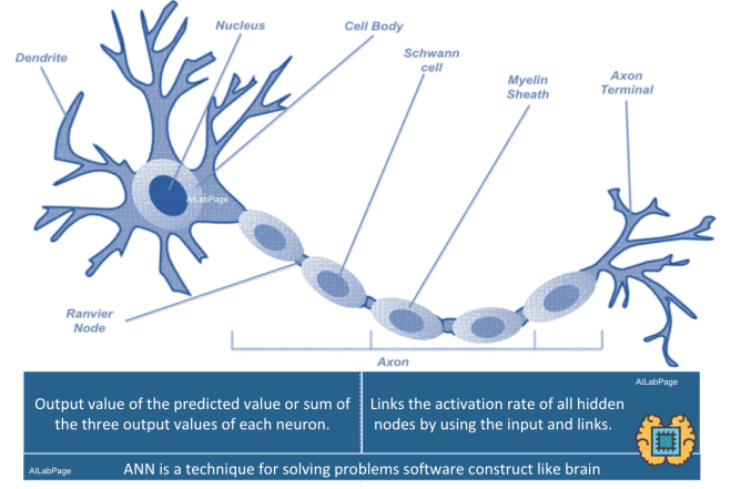 Deep Learning – Introduction to Artificial Neural Networks