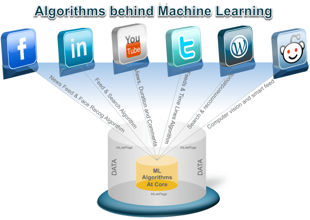 How Machine Learning Algorithms Works : An Overview.