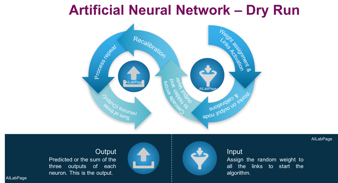 Artificial Neural Networks - Everything You Need To Know