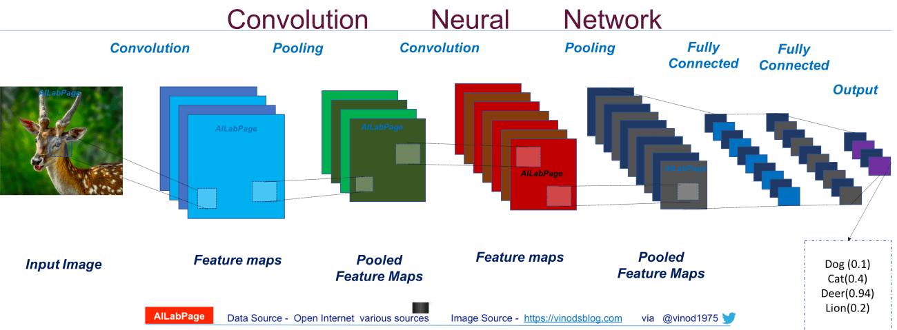 Deep Learning Introduction To Convolutional Neural Networks Vinod Sharma S Blog