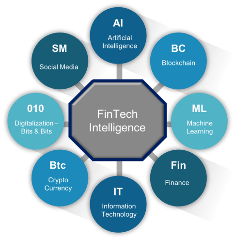 The Ultimate Intuitive Guide To FinTech Intelligence