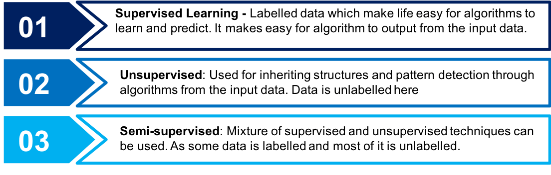 Supervised Learning In Business: Common Use Cases
