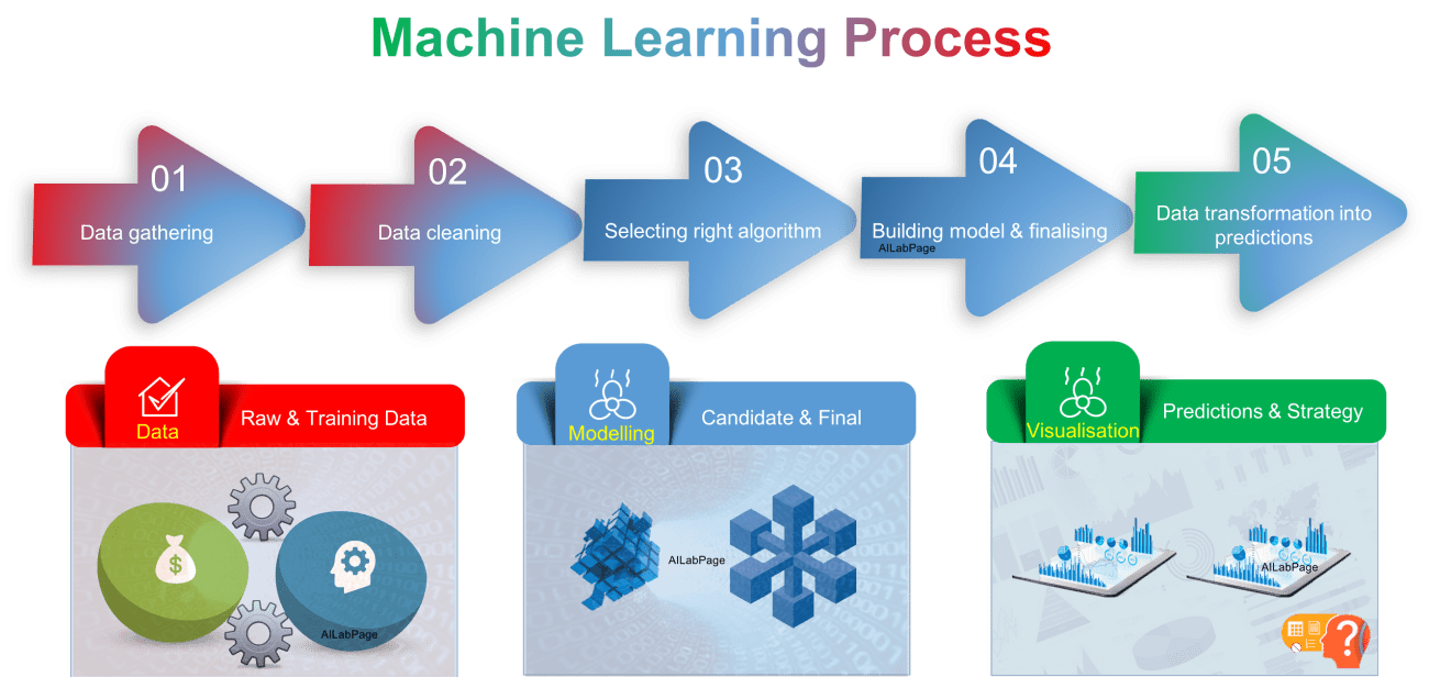 How Machine Learning Algorithms Works : An Overview ...