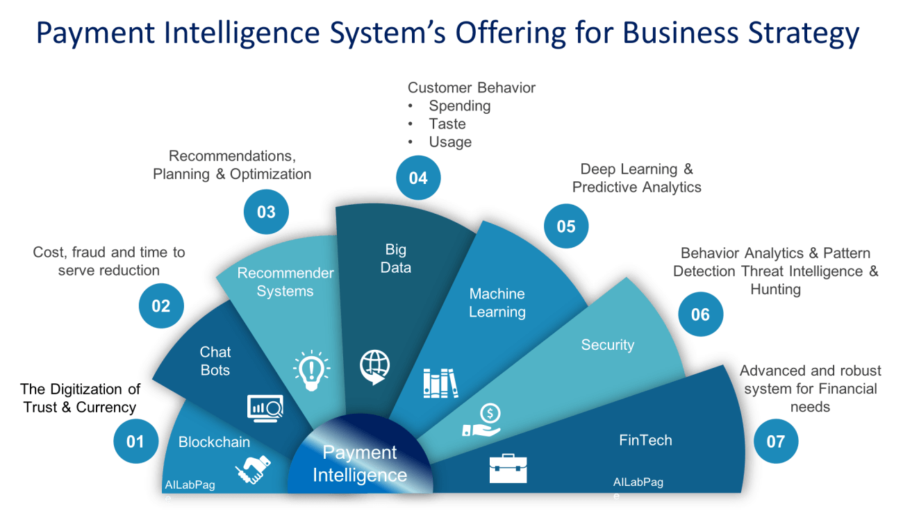 The new Intelligence in market - PaymentIntelligence