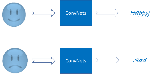 Everything You Need to Know About Convolutional Neural Networks.