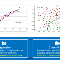 Classification and Regression Demystified in Machine Learning