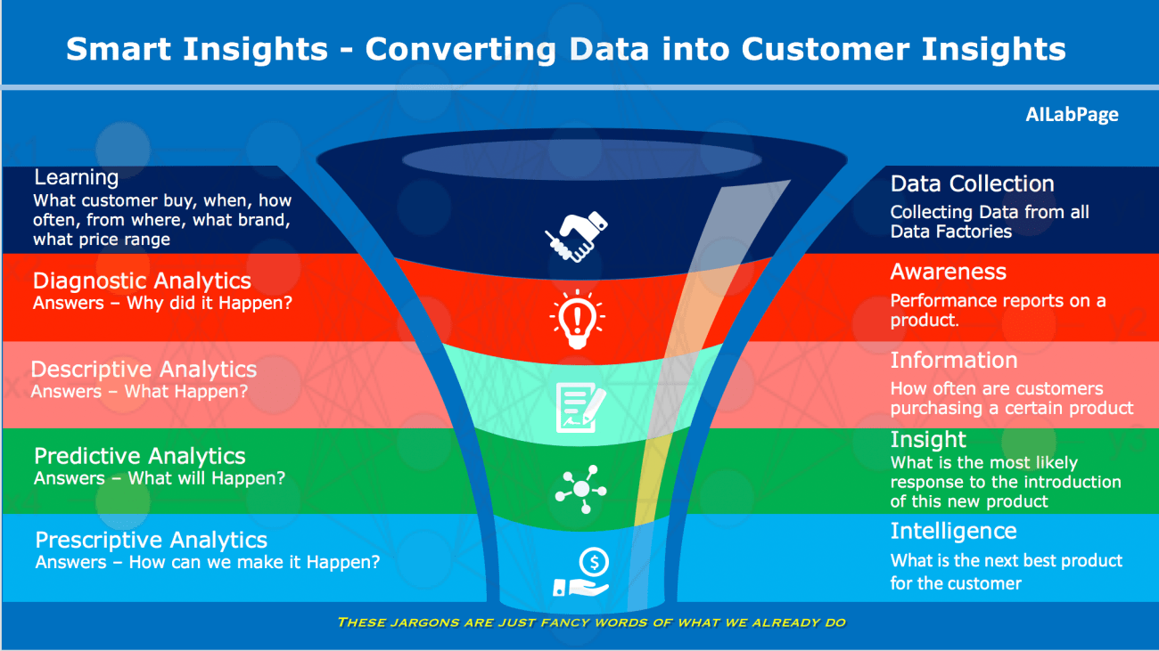 Smart Insights - Coverting Data into Customer Insights