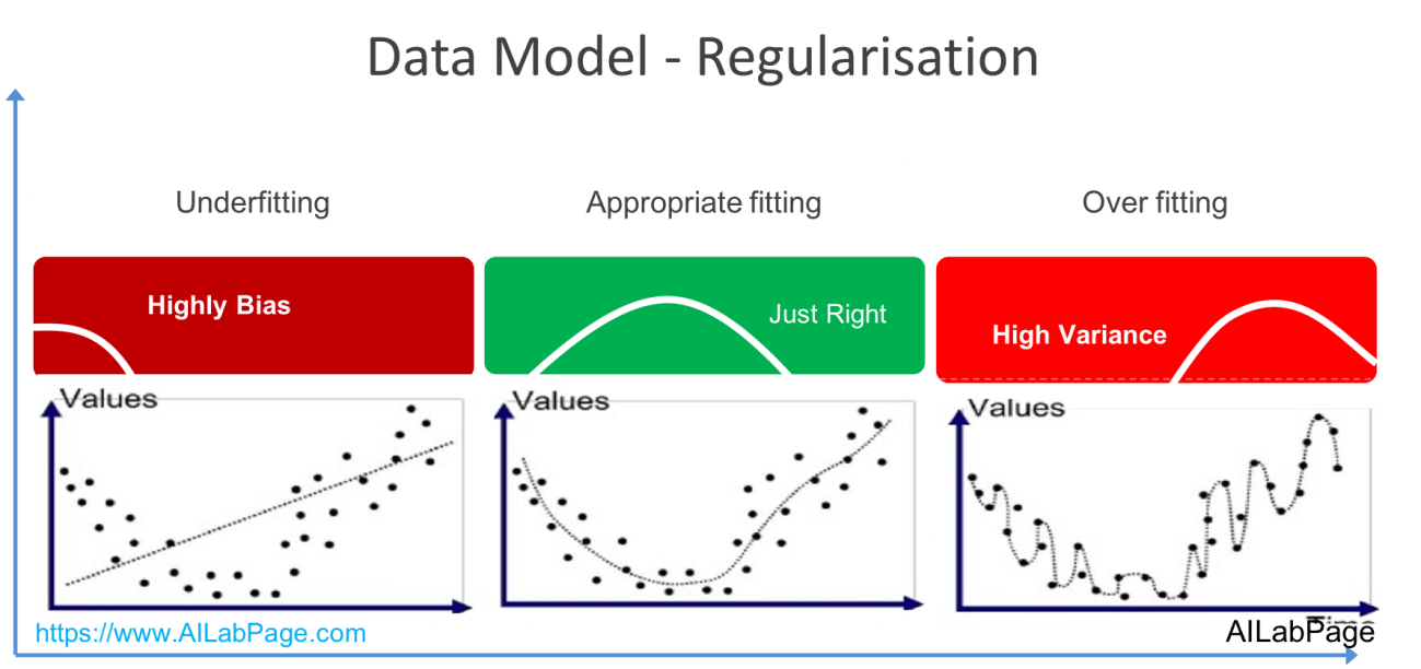 Data Model - Regularisation.png
