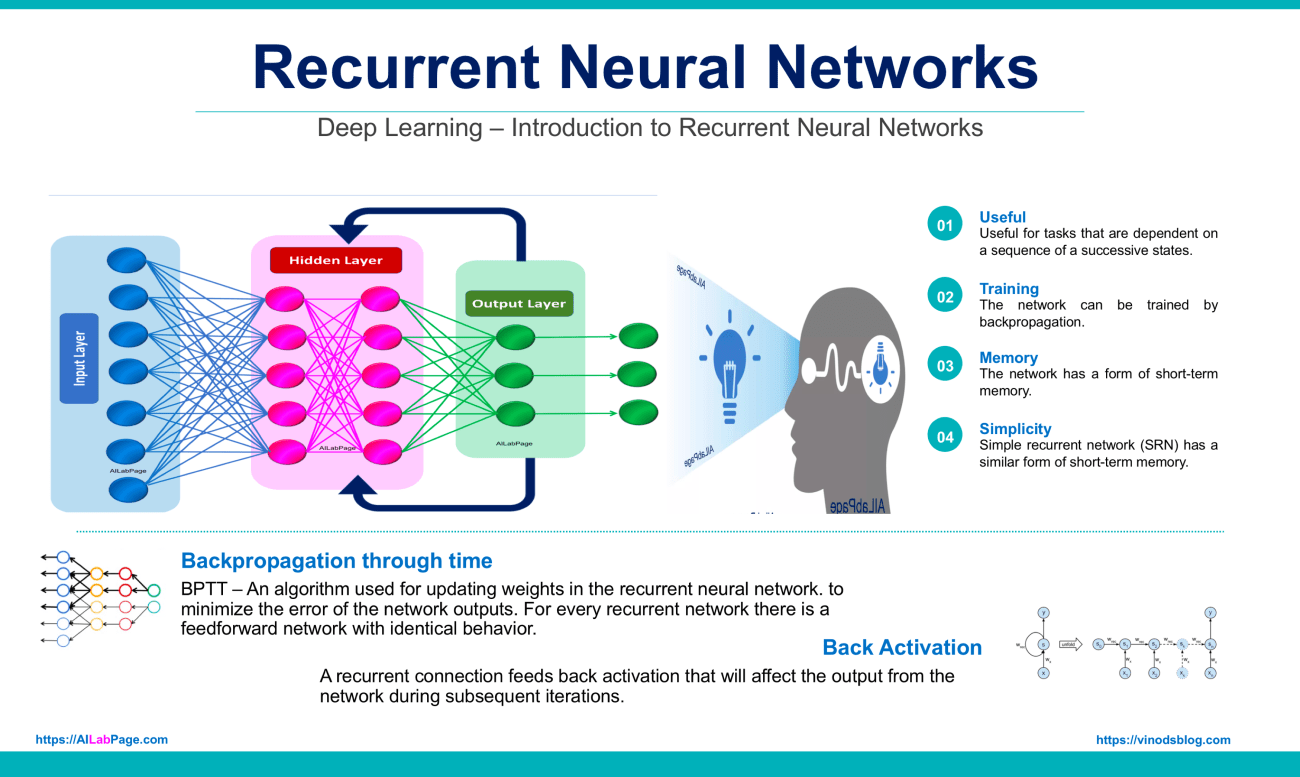 Deep Learning – Introduction to Recurrent Neural Networks