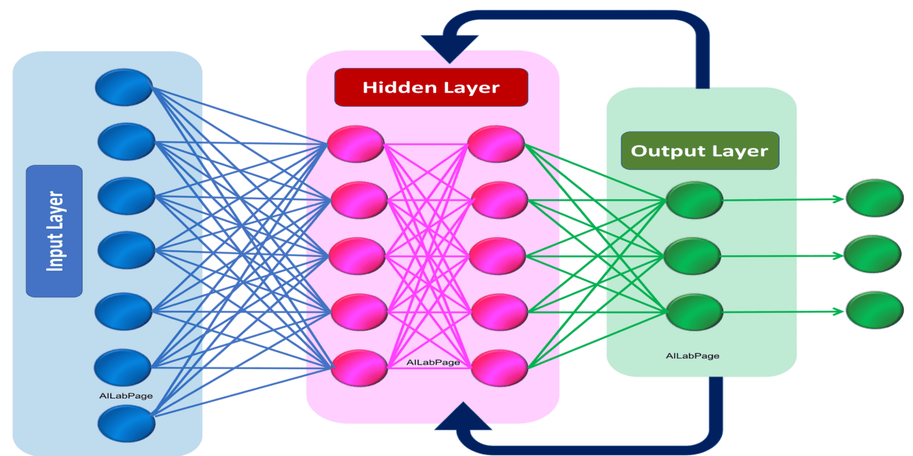 Deep Learning – Introduction to Recurrent Neural Networks.