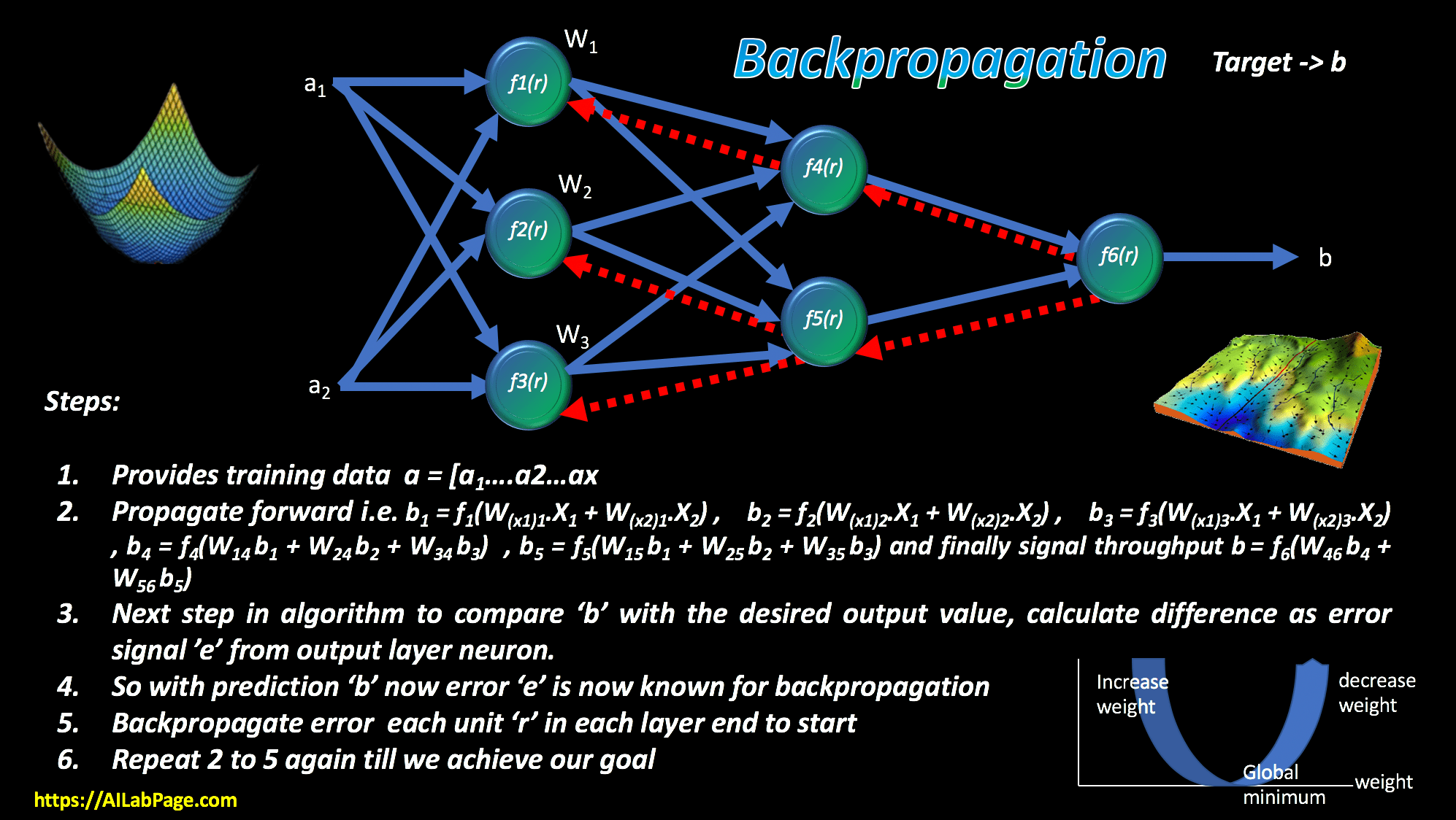 Deep Learning – Backpropagation Algorithm Basics