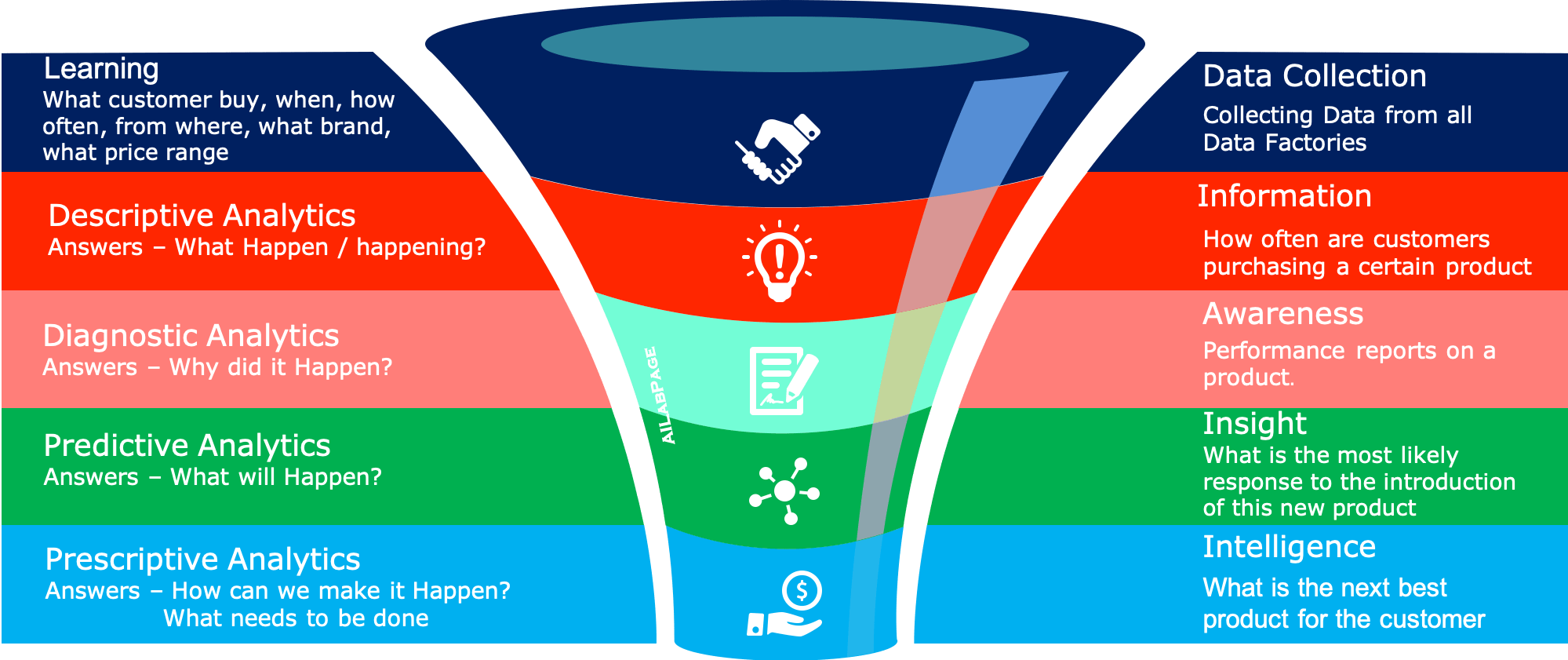 Data Analytics Basics – Introduction to Data Science For Marketeers