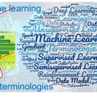 Machine Learning(ML) - Basic Terminologies in Context