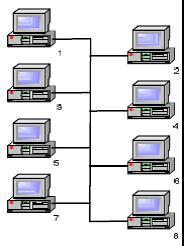 Gambar Topologi Linear : gambar, topologi, linear, KULIAH, JARINGAN, KOMPUTER-2, Vinorivi