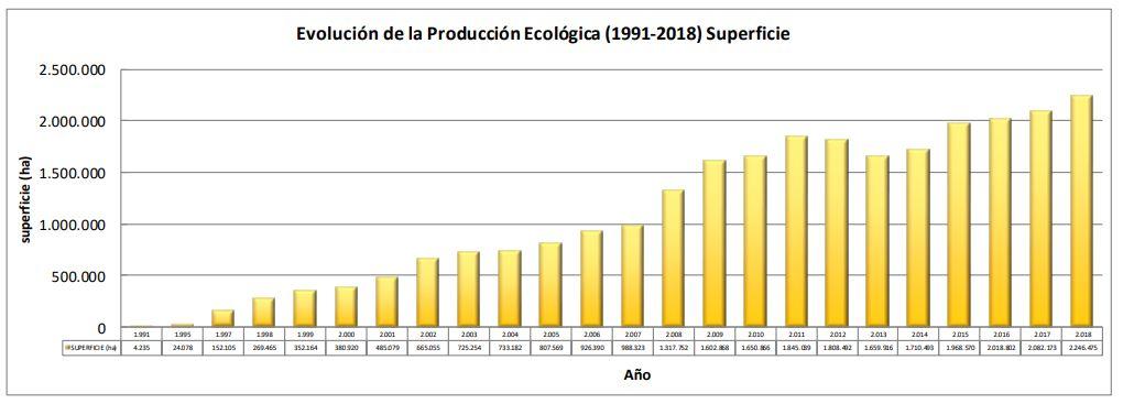 agricultura ecológica en españa