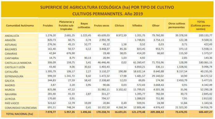 superficie agricultura ecológica 2019