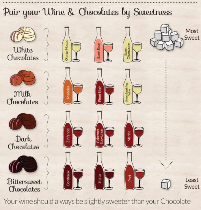 combinar maridar vino y chocolate