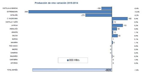 produccion-vino-variacion-2014-2015