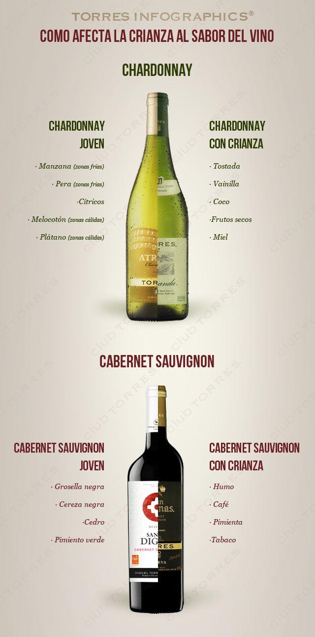 infografías vinos Como afecta la crianza al vino