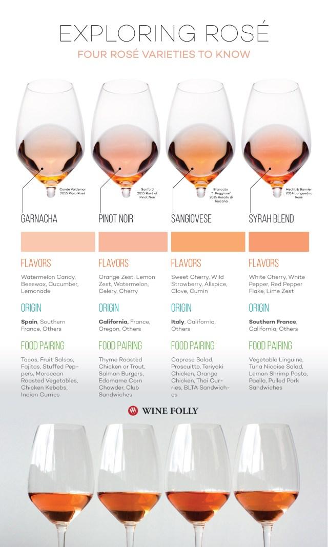 Exploring-Rose-Wine-Varieties