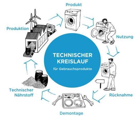 Technischer Kreislauf: Quelle Cradle to Cradle e.V.