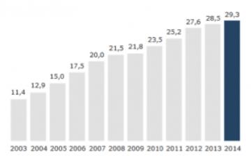 Ikea_Umsatzentwicklung weltweit in Mrd. Euro (Quelle: Website Ikea)