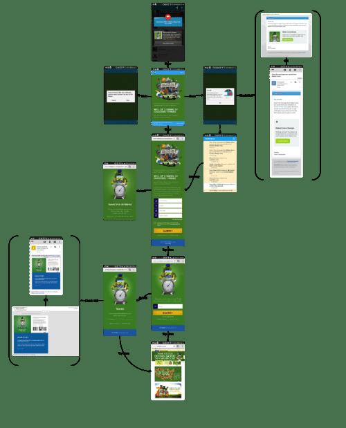 Mobile-Marketing-Campaign-Framework