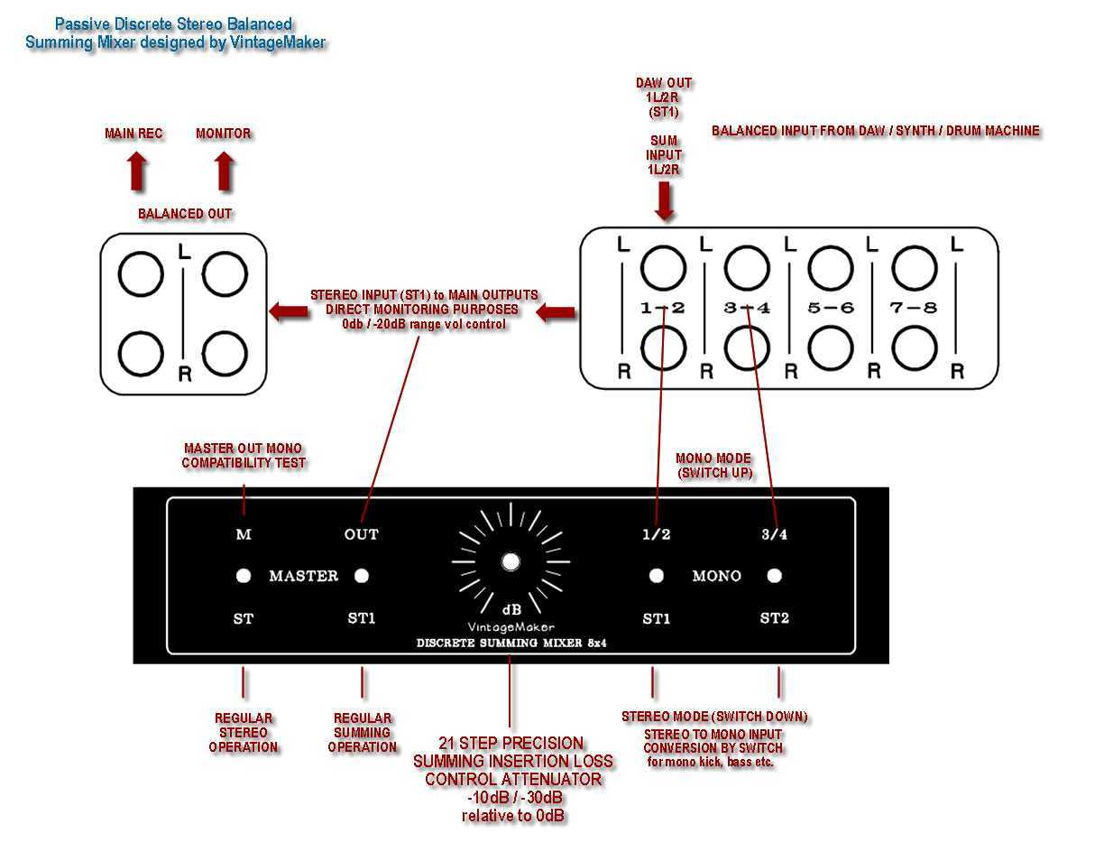 hight resolution of 8 ch summing mixer routing