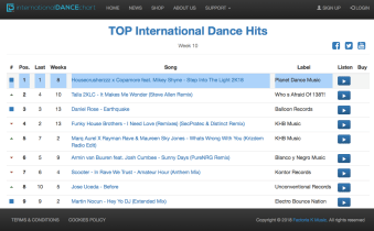 number 1 international dance charts