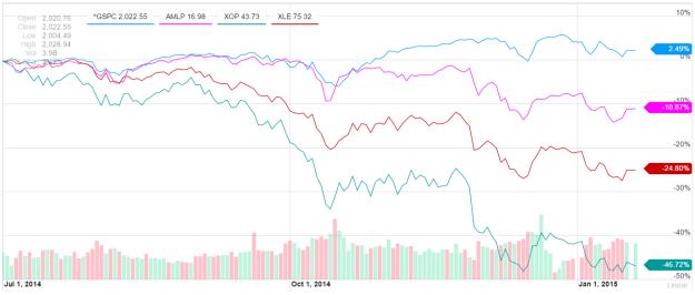Energy Stock Prices