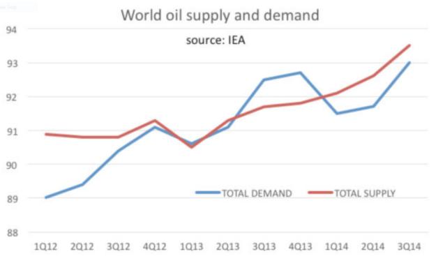 oil supply-demand