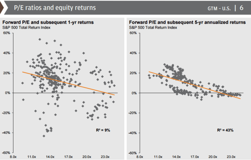 P/E Ratios and Equity Returns