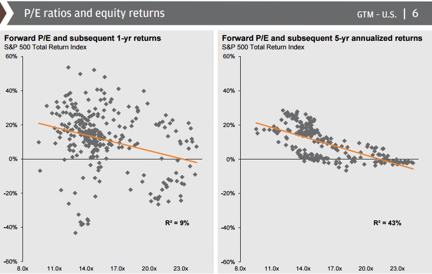 P/E Ratios and Equity Returns