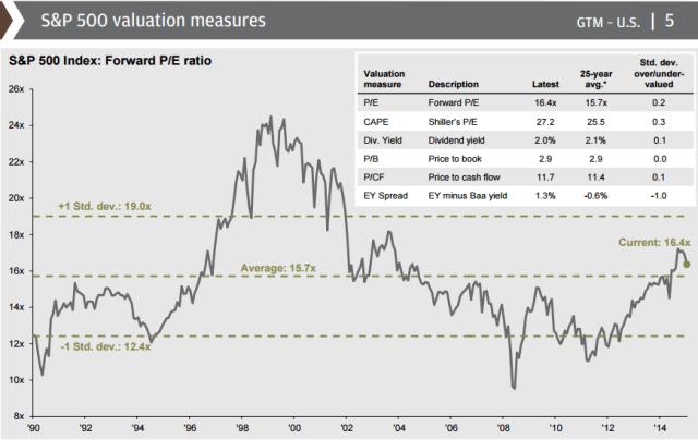 S&P 500 Valuation Measures