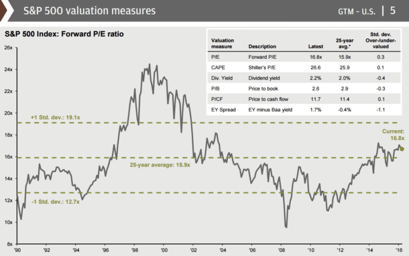 jp-morgan-guide-to-the-markets-3q16-1