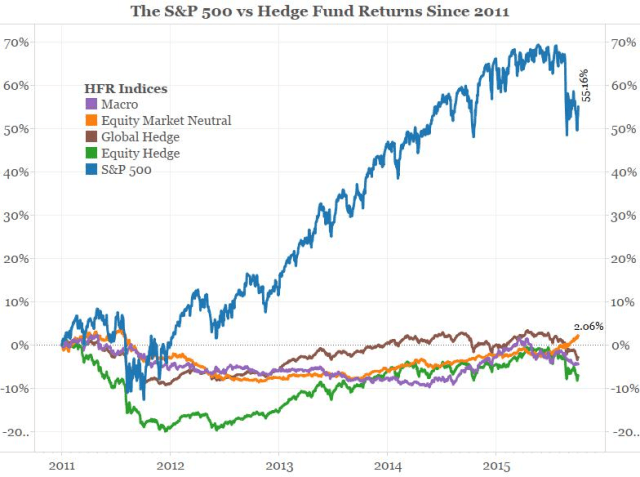 Average Hedge Fund Return Chart