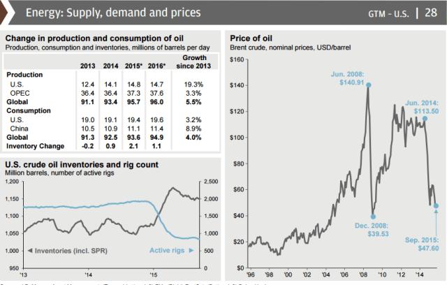 Crude Oil Market