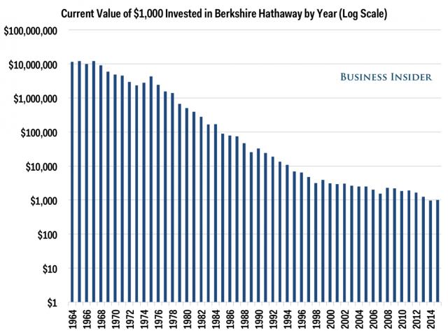 Berkshire Hathaway $1,000 Chart
