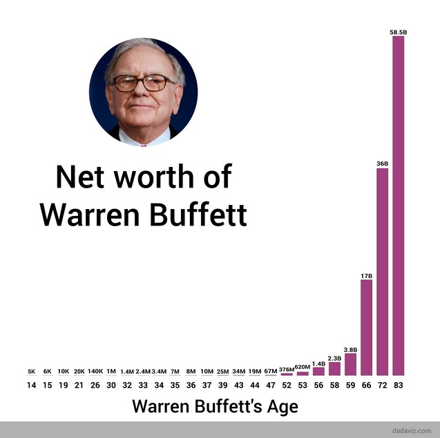 Warren Buffett's Net Worth Over Time