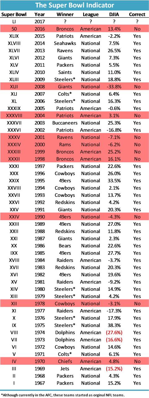Super Bowl Indicator History 2017 - Vintage Value Investing