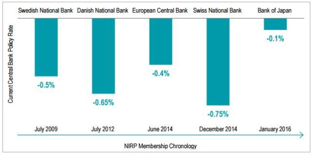 NIRP Growing Membership