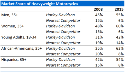 Harley-Davidson Market Share of Heavyweight Motorcycles