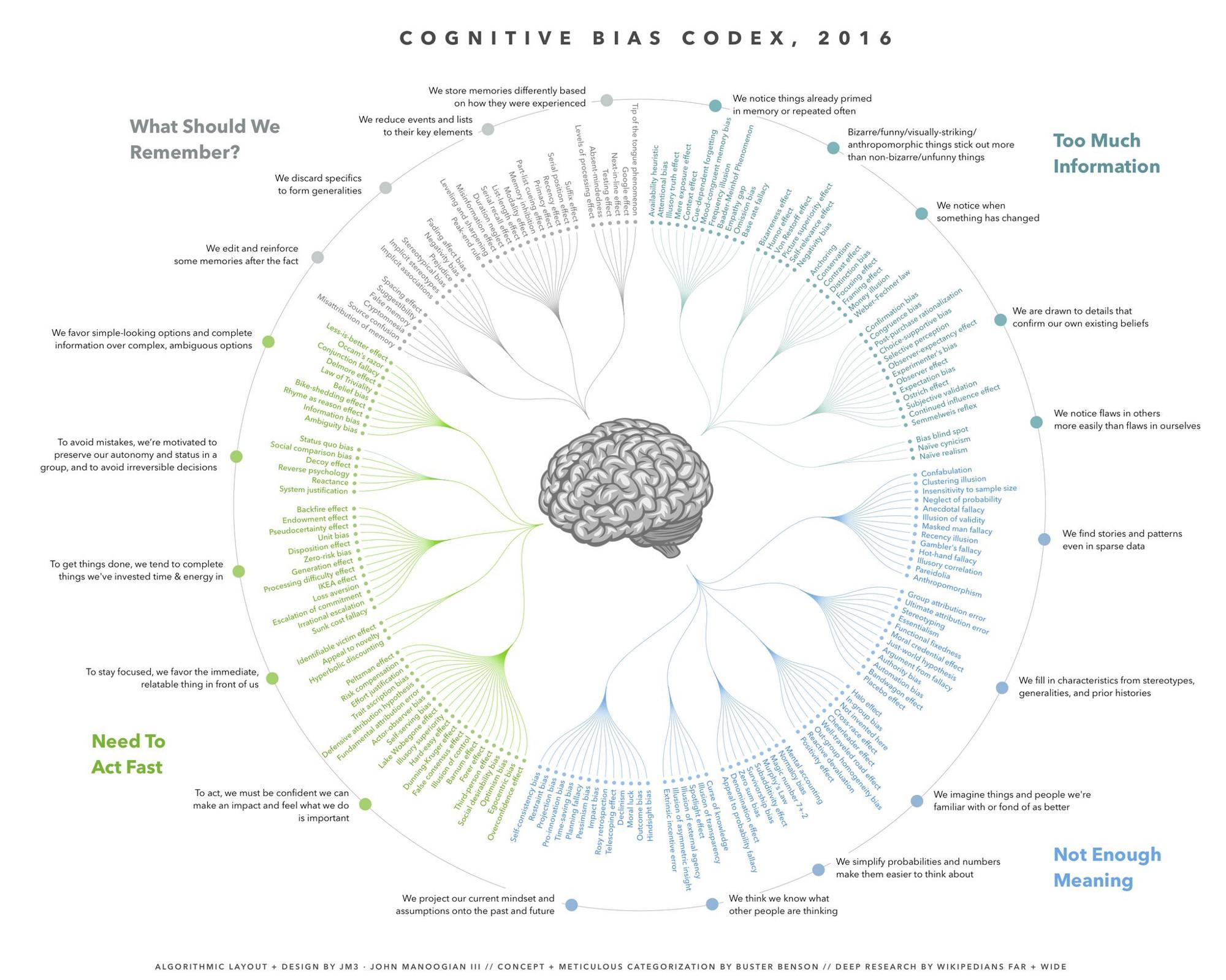 Cognitive biases | thumbnail